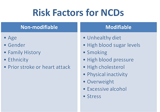 Some risk factors for non-communicable diseases can be managed, while others cannot. Photo: TheIsmaili.org Nutrition Centre