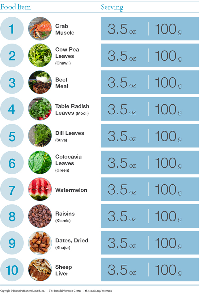 Top 10 Iron Rich Foods