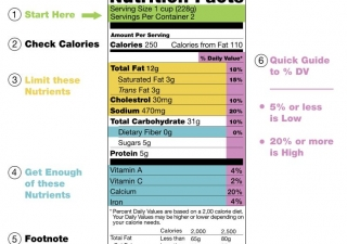 A sample Nutrition Facts label used in the United States.